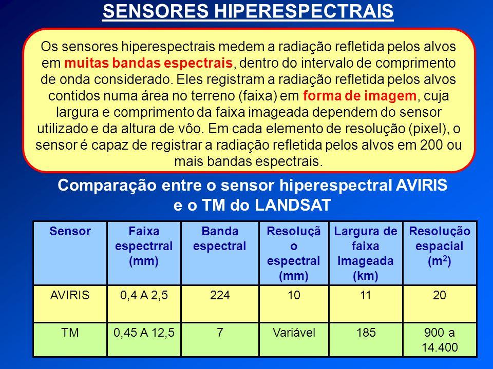 SENSORES HIPERESPECTRAIS