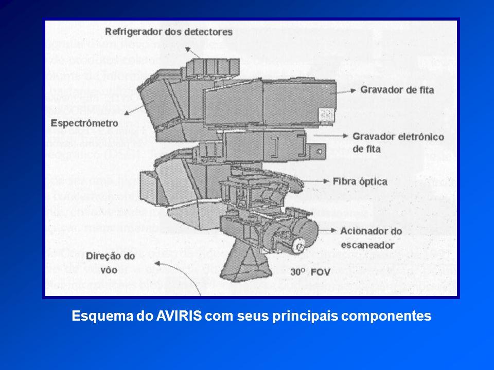 Esquema do AVIRIS com seus principais componentes