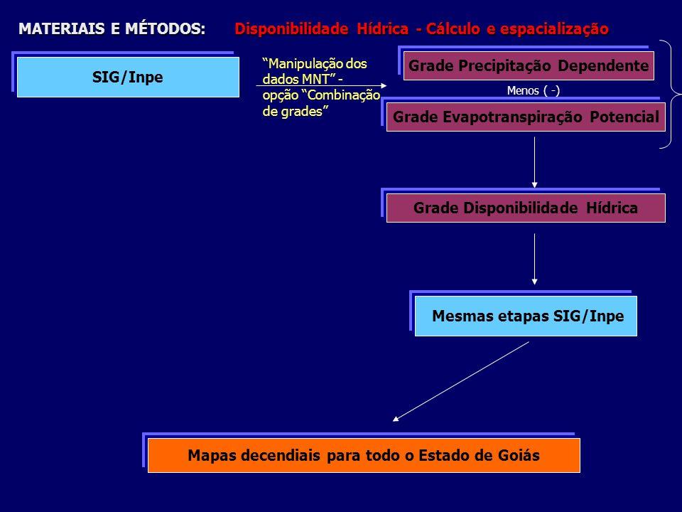 Grade Precipitação Dependente SIG/Inpe