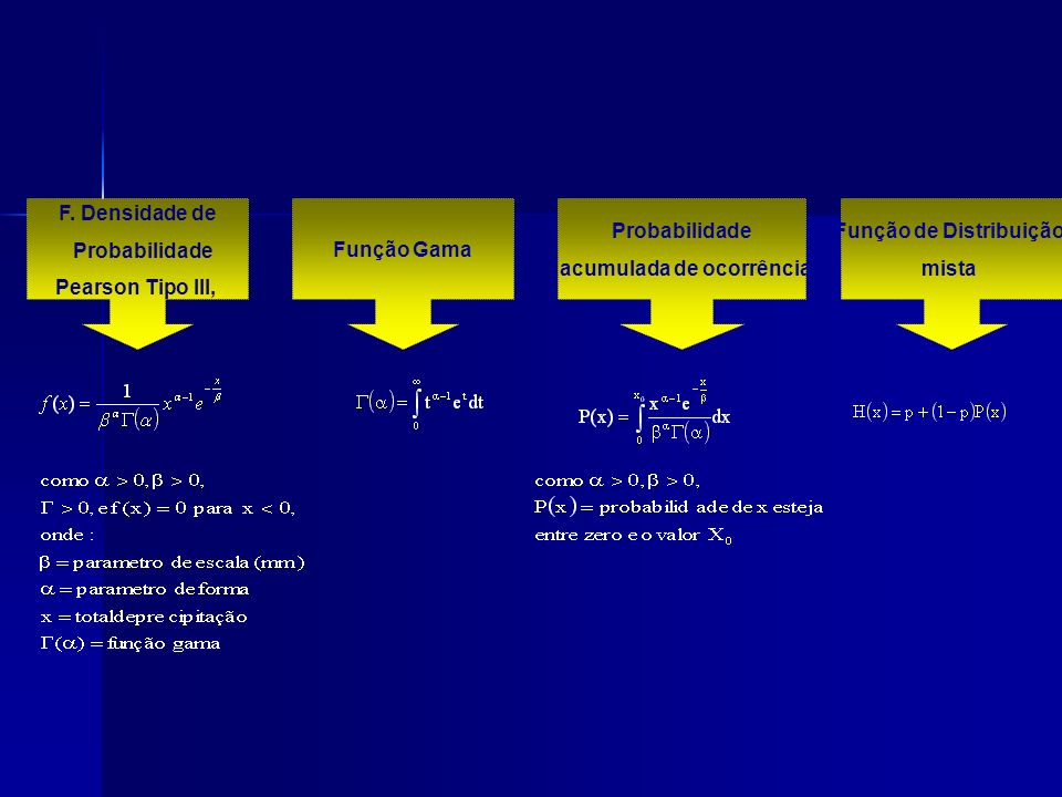 acumulada de ocorrência Função de Distribuição