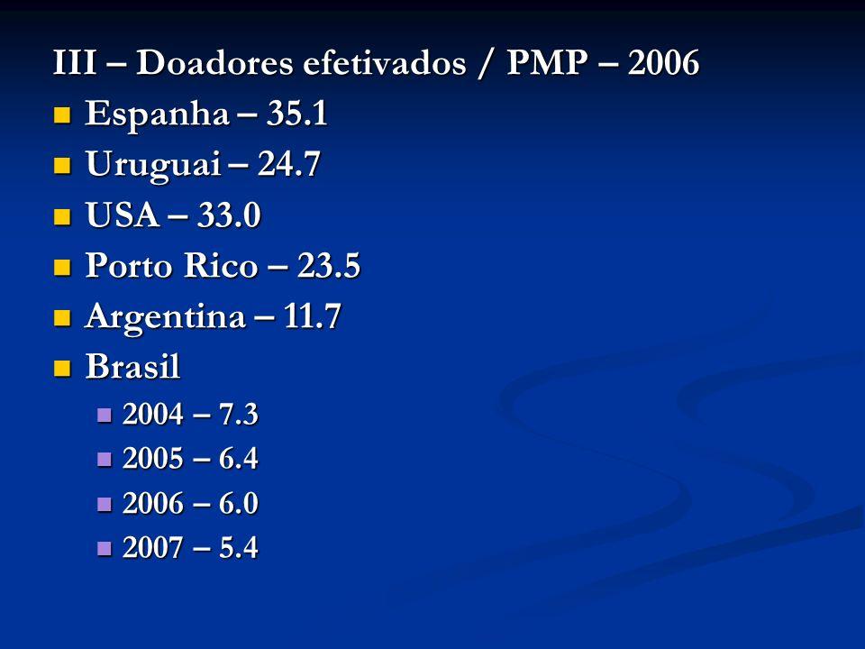 III – Doadores efetivados / PMP – 2006 Espanha – 35.1 Uruguai – 24.7