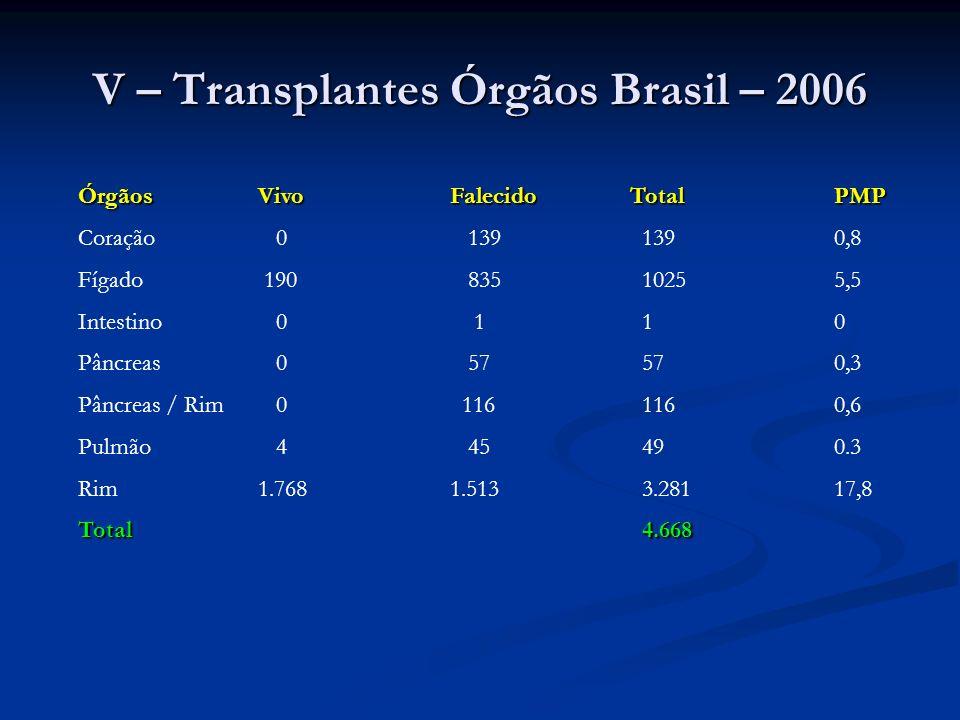 V – Transplantes Órgãos Brasil – 2006