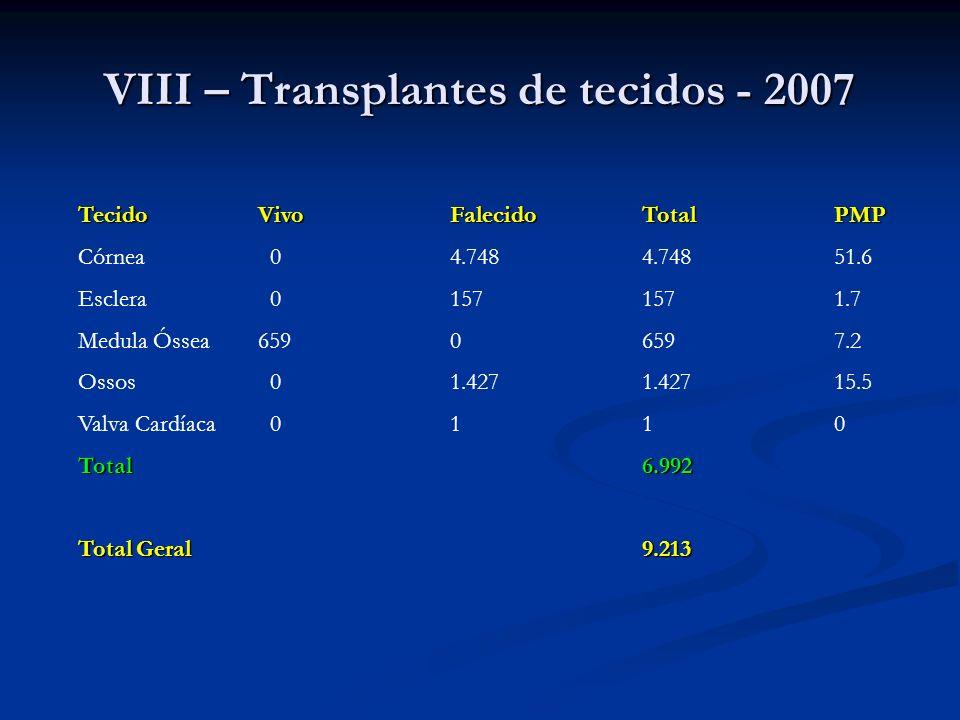 VIII – Transplantes de tecidos - 2007