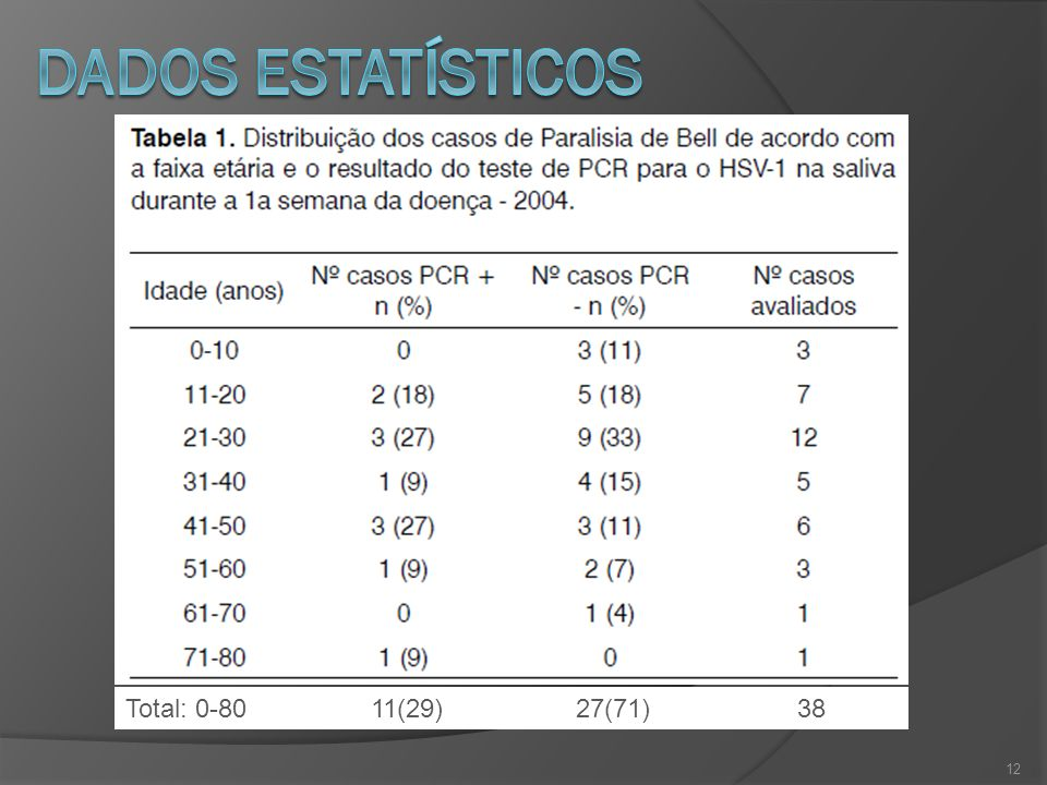 Dados estatísticos Total: 0-80 11(29) 27(71) 38