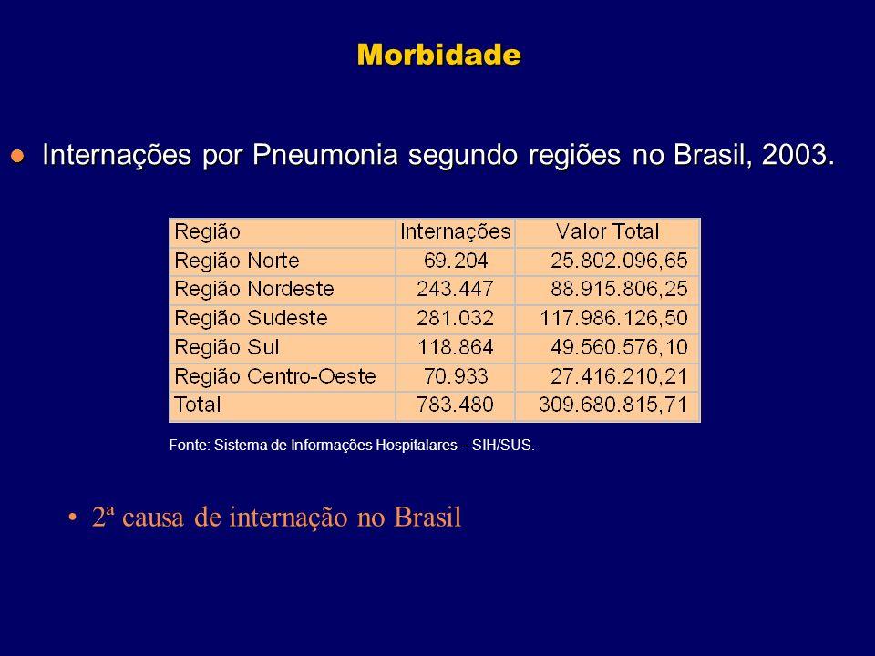 Internações por Pneumonia segundo regiões no Brasil, 2003.