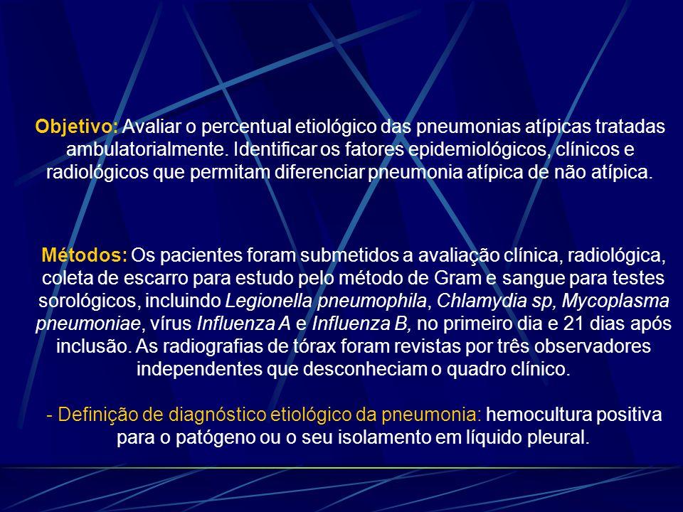 Objetivo: Avaliar o percentual etiológico das pneumonias atípicas tratadas ambulatorialmente. Identificar os fatores epidemiológicos, clínicos e radiológicos que permitam diferenciar pneumonia atípica de não atípica.