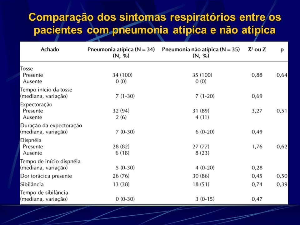 Comparação dos sintomas respiratórios entre os pacientes com pneumonia atípica e não atípica