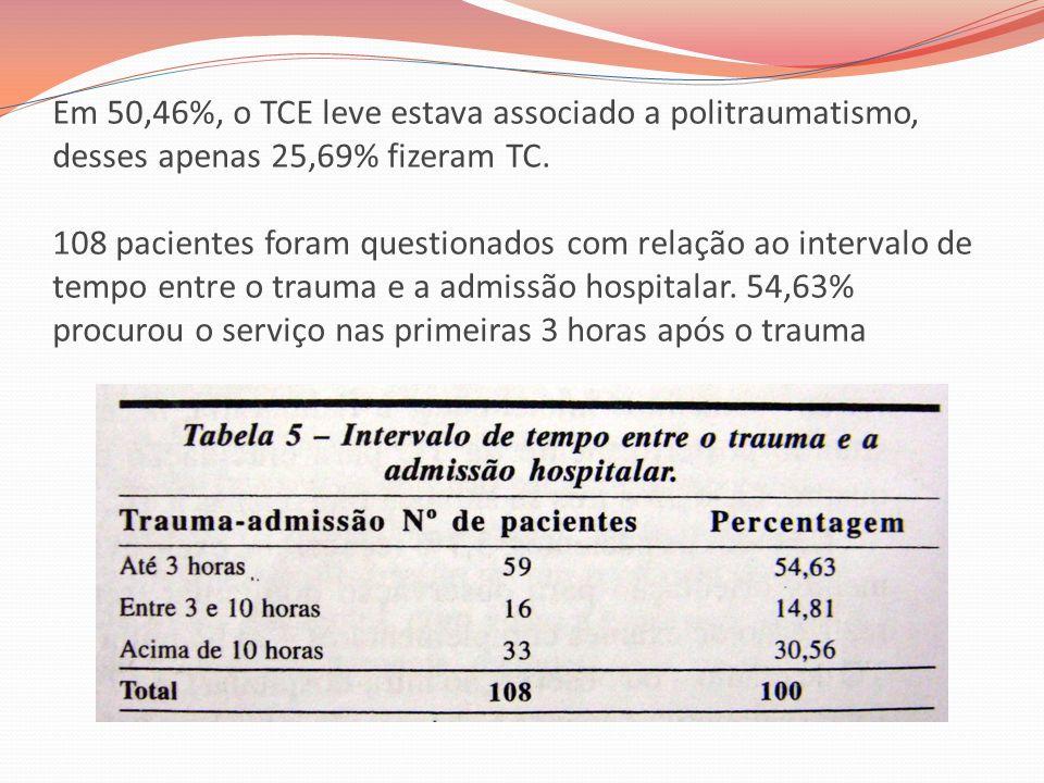 Em 50,46%, o TCE leve estava associado a politraumatismo, desses apenas 25,69% fizeram TC.