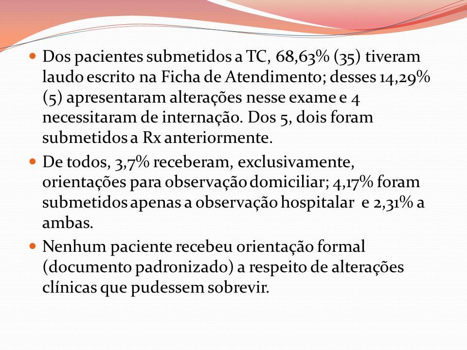 Dos pacientes submetidos a TC, 68,63% (35) tiveram laudo escrito na Ficha de Atendimento; desses 14,29% (5) apresentaram alterações nesse exame e 4 necessitaram de internação. Dos 5, dois foram submetidos a Rx anteriormente.
