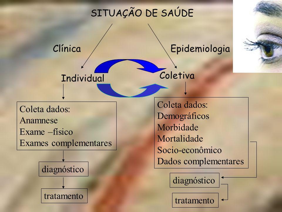 SITUAÇÃO DE SAÚDE Clínica. Epidemiologia. Coletiva. Individual. Coleta dados: Demográficos. Morbidade.