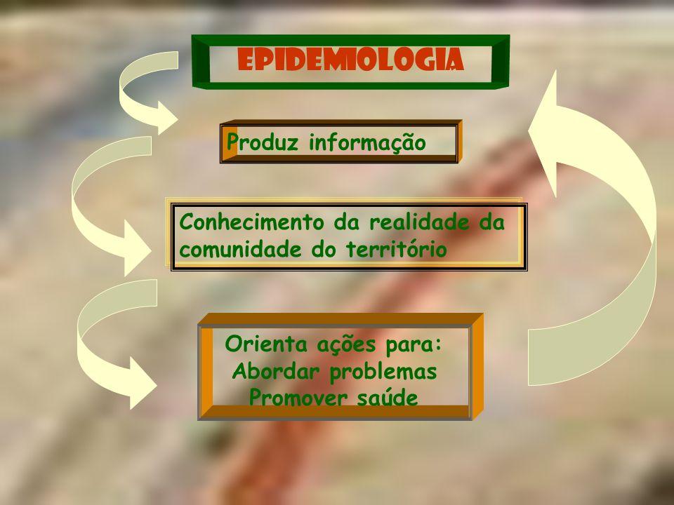 EPIDEMIOLOGIA Produz informação Conhecimento da realidade da