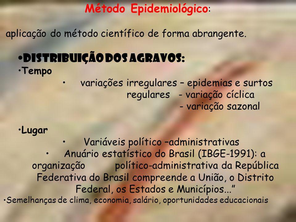 Método Epidemiológico: