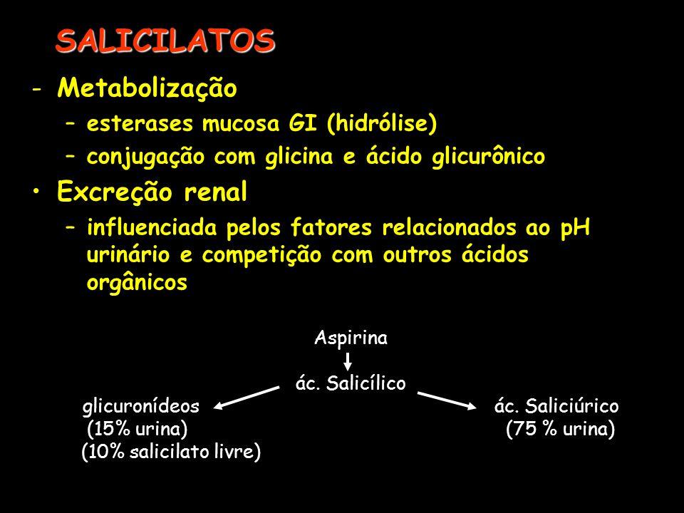 glicuronídeos ác. Saliciúrico