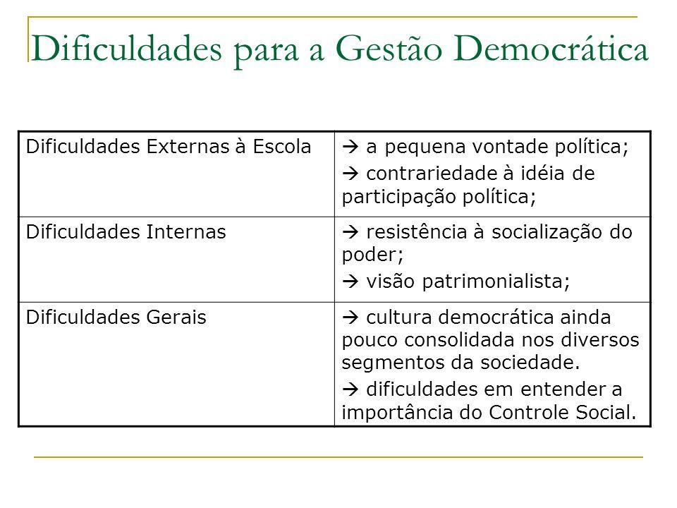 Dificuldades para a Gestão Democrática