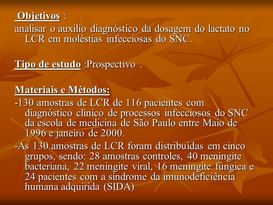 Objetivos : analisar o auxilio diagnóstico da dosagem do lactato no LCR em moléstias infecciosas do SNC.