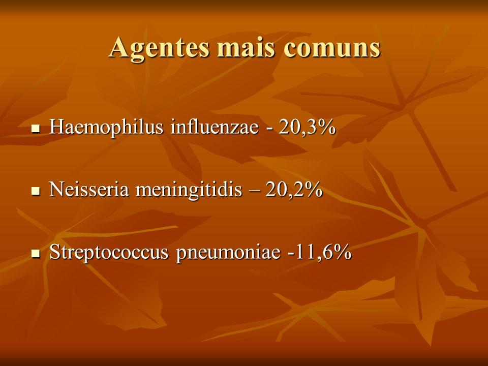 Agentes mais comuns Haemophilus influenzae - 20,3%