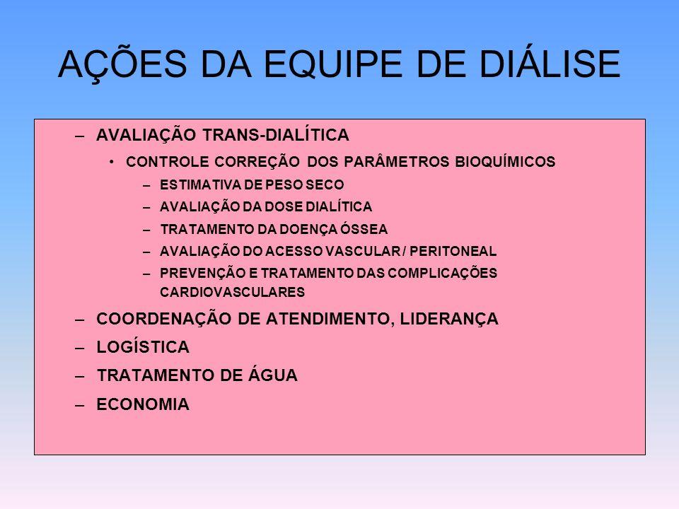 AÇÕES DA EQUIPE DE DIÁLISE
