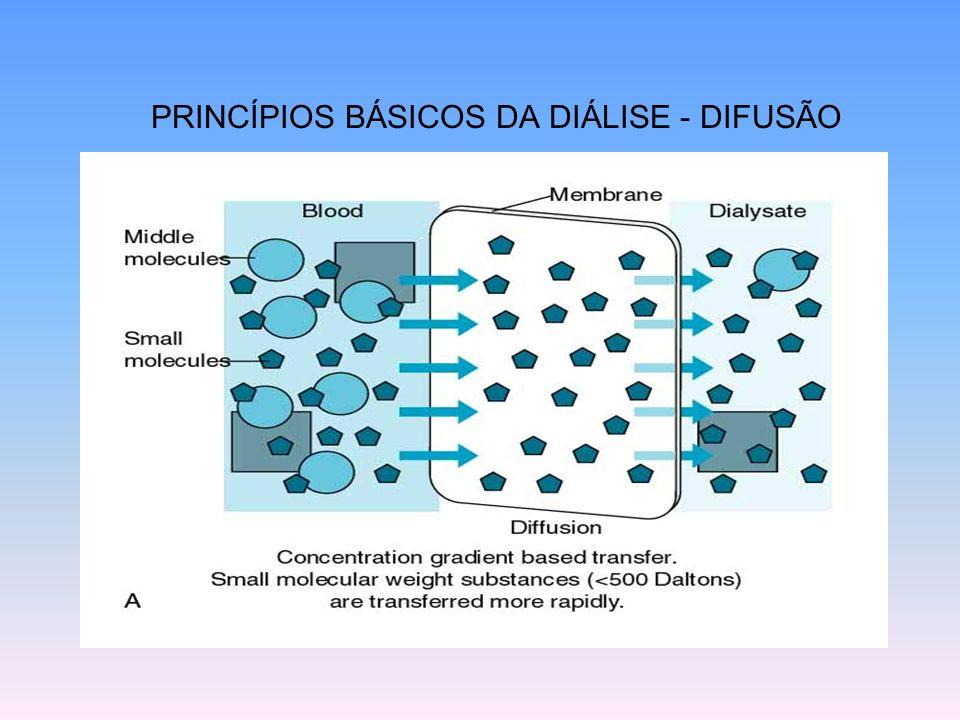PRINCÍPIOS BÁSICOS DA DIÁLISE - DIFUSÃO