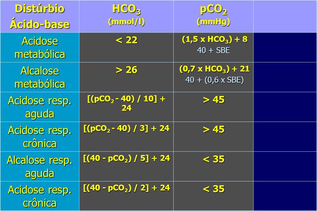 Distúrbio Ácido-base HCO3 pCO2