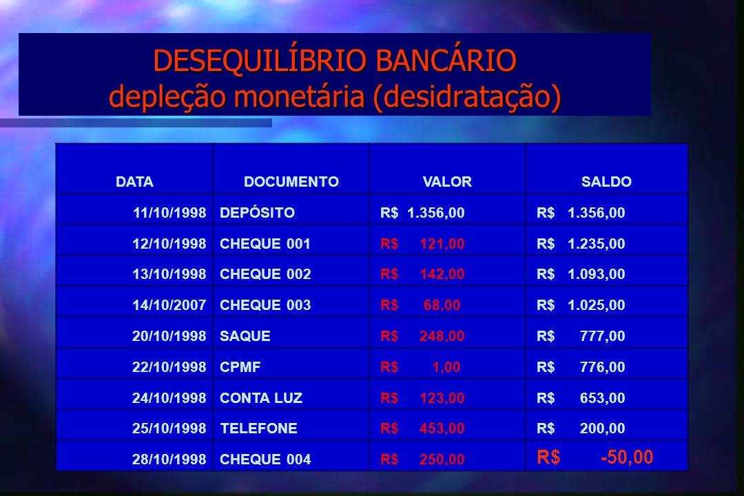 DESEQUILÍBRIO BANCÁRIO depleção monetária (desidratação)