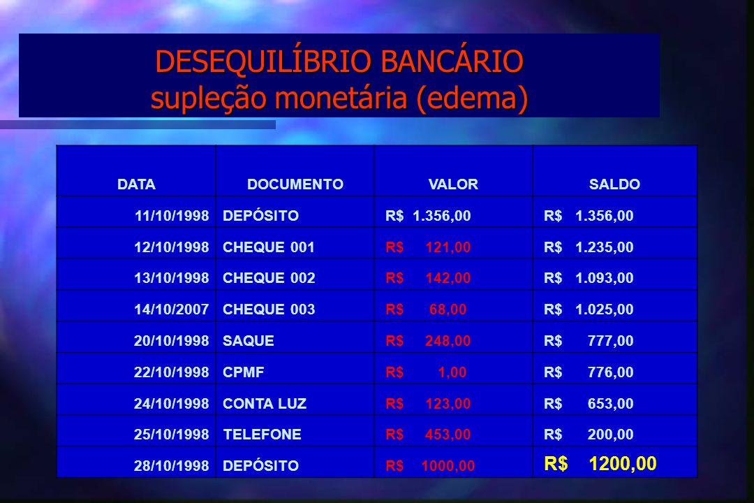 DESEQUILÍBRIO BANCÁRIO supleção monetária (edema)