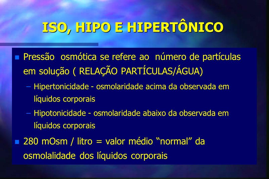 ISO, HIPO E HIPERTÔNICO Pressão osmótica se refere ao número de partículas em solução ( RELAÇÃO PARTÍCULAS/ÁGUA)