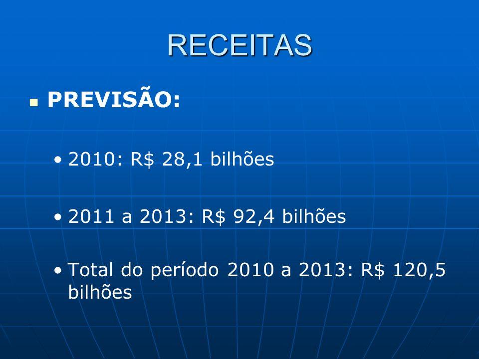 RECEITAS PREVISÃO: 2010: R$ 28,1 bilhões 2011 a 2013: R$ 92,4 bilhões