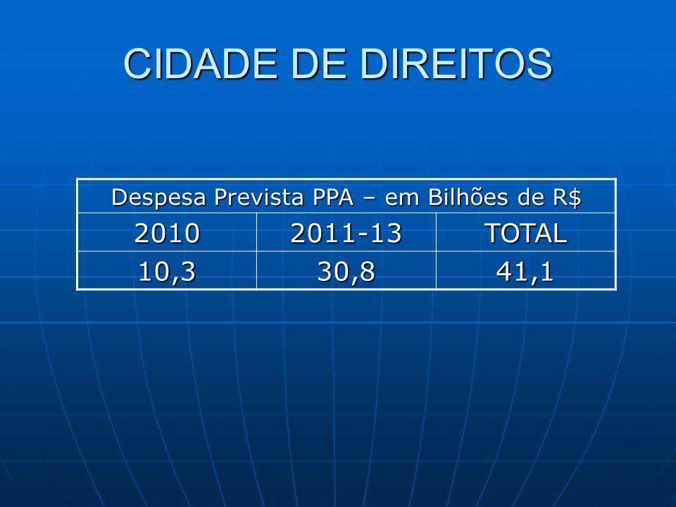 Despesa Prevista PPA – em Bilhões de R$