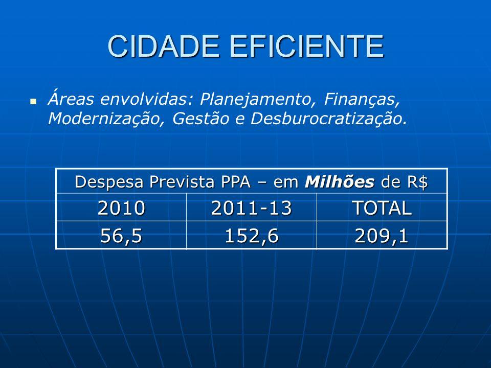 Despesa Prevista PPA – em Milhões de R$