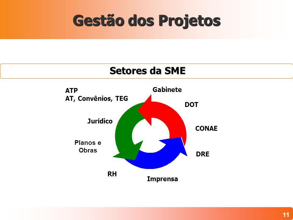 Gestão dos Projetos Setores da SME Gabinete ATP AT, Convênios, TEG DOT