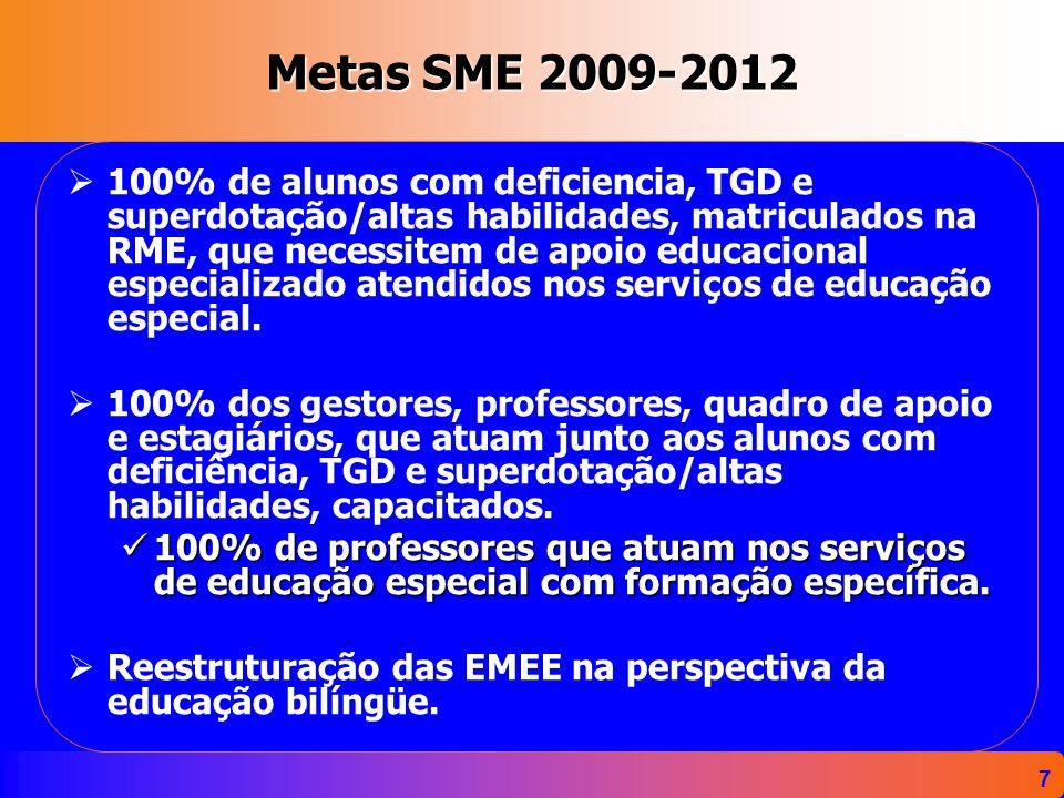 Metas SME 2009-2012