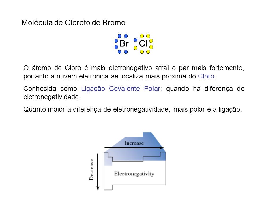 Br Cl Molécula de Cloreto de Bromo