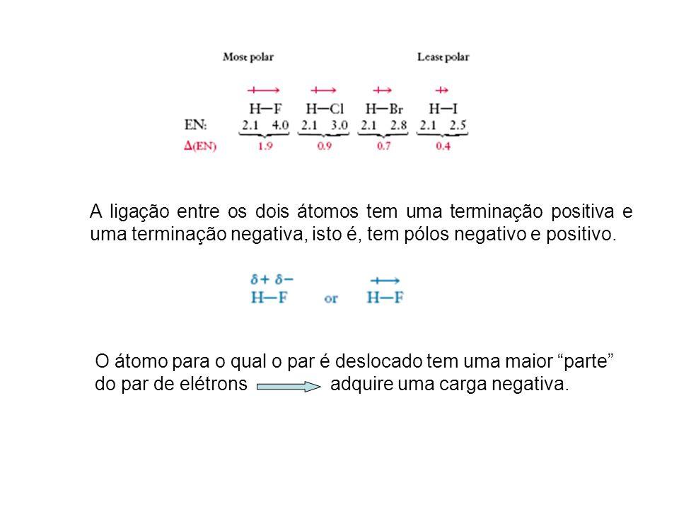 A ligação entre os dois átomos tem uma terminação positiva e uma terminação negativa, isto é, tem pólos negativo e positivo.