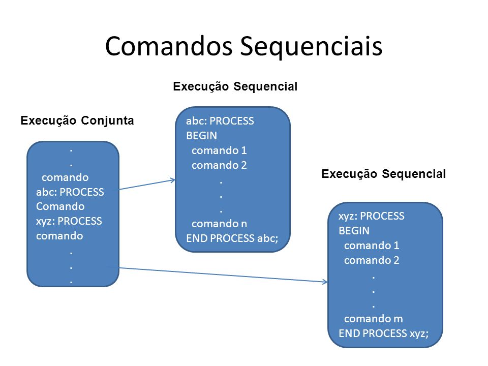 Comandos Sequenciais Execução Sequencial abc: PROCESS