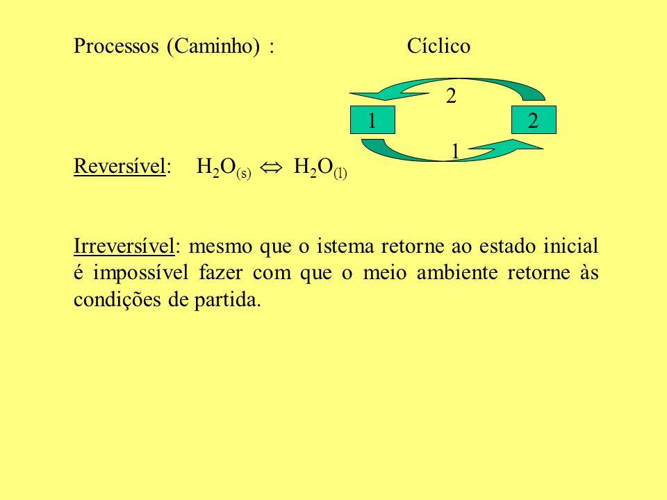 Processos (Caminho) : Cíclico