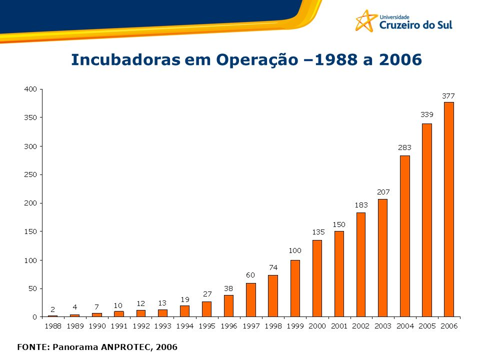 Incubadoras em Operação –1988 a 2006