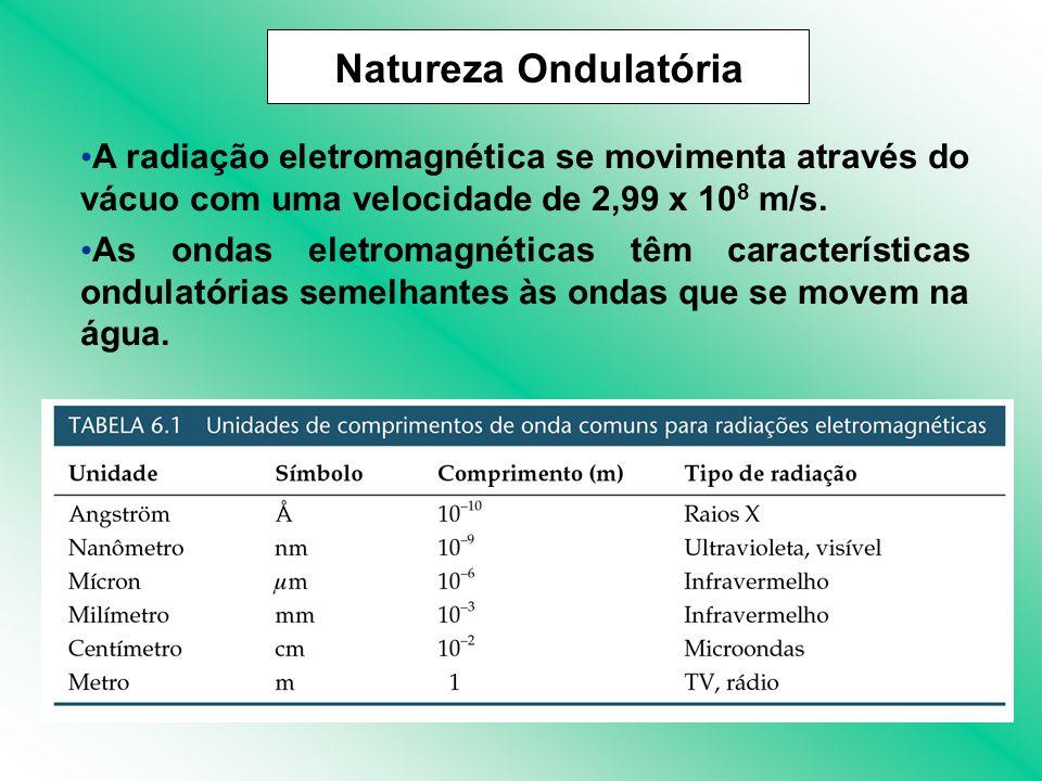 Natureza Ondulatória A radiação eletromagnética se movimenta através do vácuo com uma velocidade de 2,99 x 108 m/s.