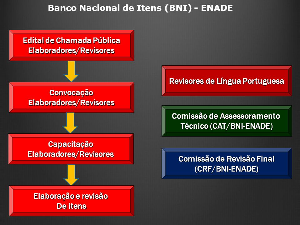 Banco Nacional de Itens (BNI) - ENADE