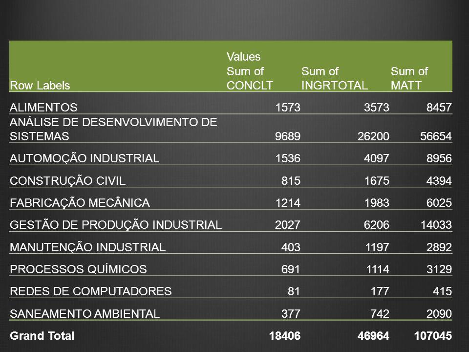 ValuesRow Labels. Sum of CONCLT. Sum of INGRTOTAL. Sum of MATT. ALIMENTOS. 1573. 3573. 8457. ANÁLISE DE DESENVOLVIMENTO DE SISTEMAS.