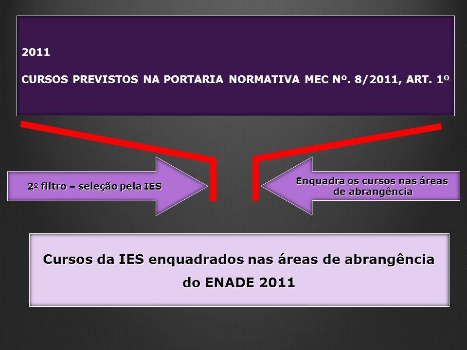 Cursos da IES enquadrados nas áreas de abrangência do ENADE 2011