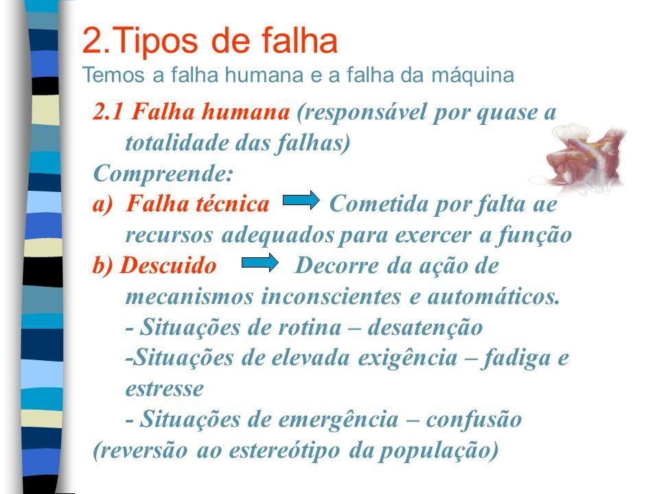 2.Tipos de falha Temos a falha humana e a falha da máquina. 2.1 Falha humana (responsável por quase a totalidade das falhas)