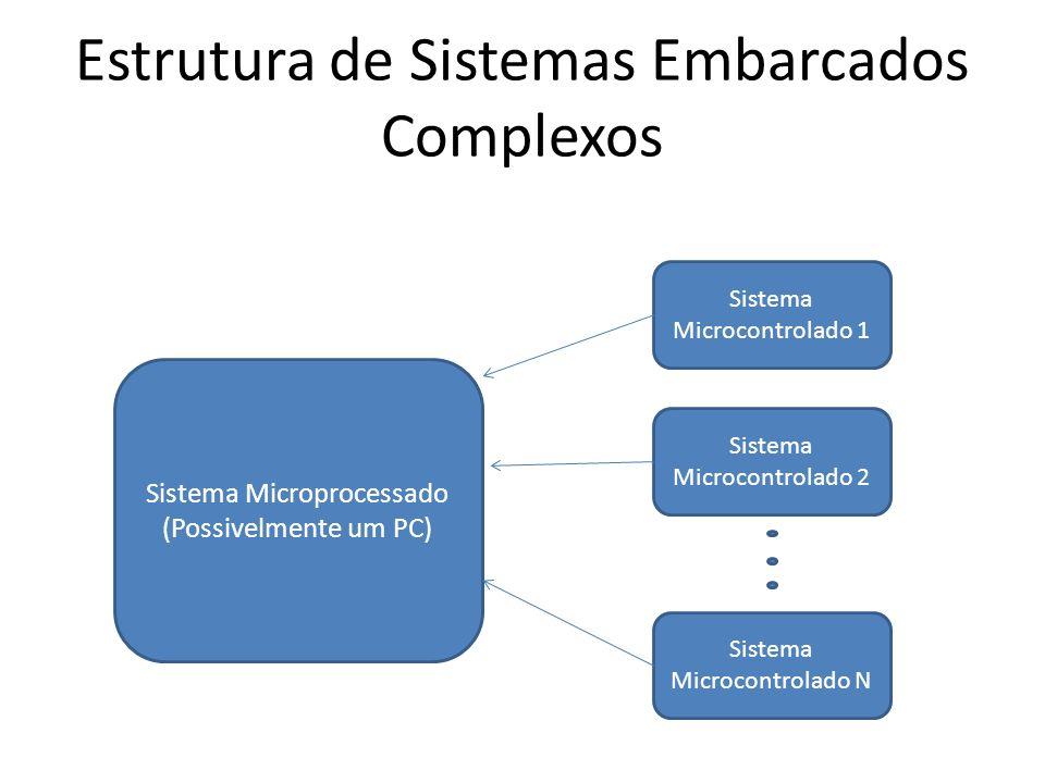 Estrutura de Sistemas Embarcados Complexos