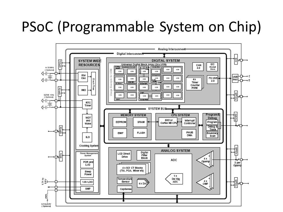 PSoC (Programmable System on Chip)