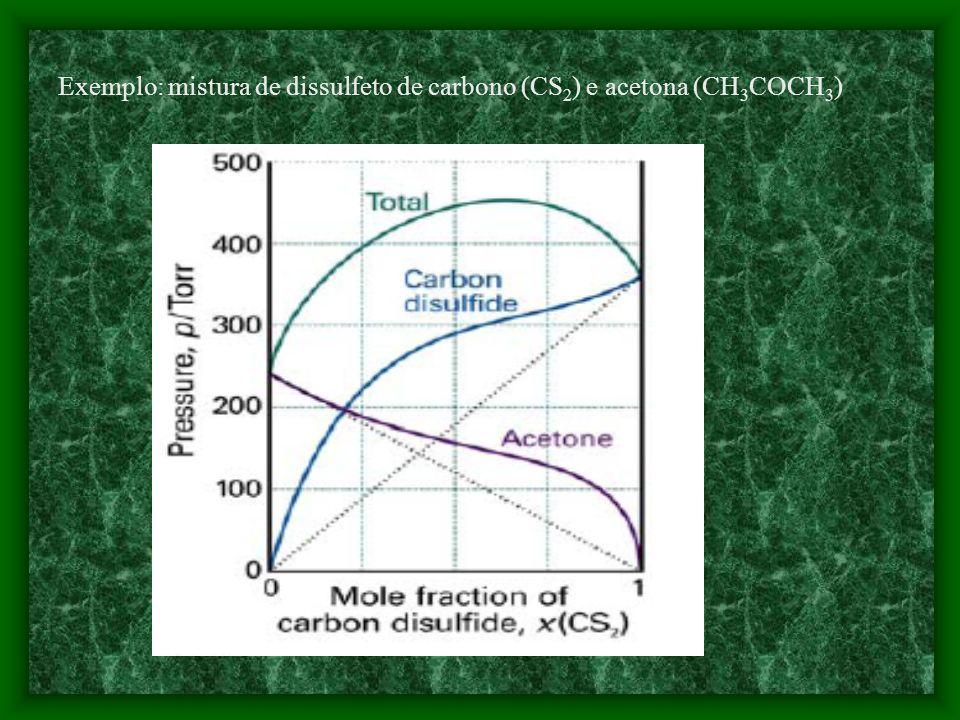 Exemplo: mistura de dissulfeto de carbono (CS2) e acetona (CH3COCH3)