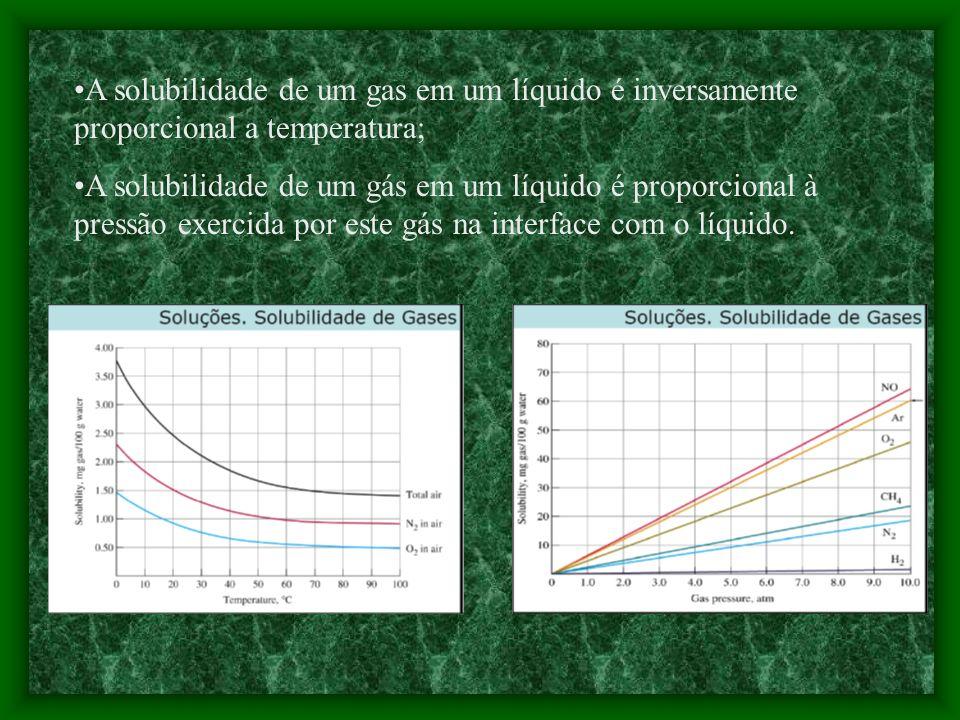 A solubilidade de um gas em um líquido é inversamente proporcional a temperatura;