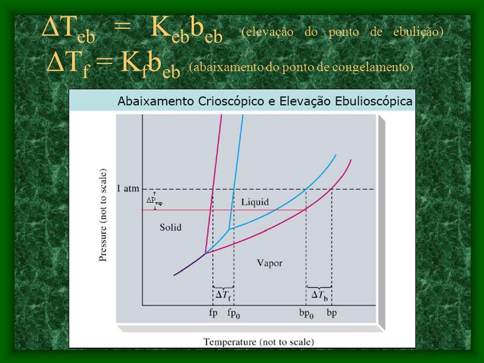 Teb = Kebbeb (elevação do ponto de ebulição) Tf = Kfbeb (abaixamento do ponto de congelamento)