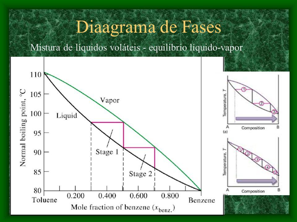 Diaagrama de Fases Mistura de líquidos voláteis - equilíbrio líquido-vapor