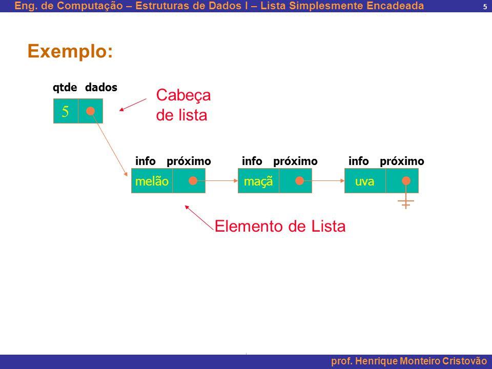 Exemplo: Cabeça de lista 5 Elemento de Lista melão maçã uva qtde dados