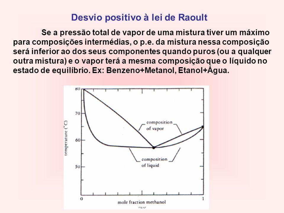 Desvio positivo à lei de Raoult