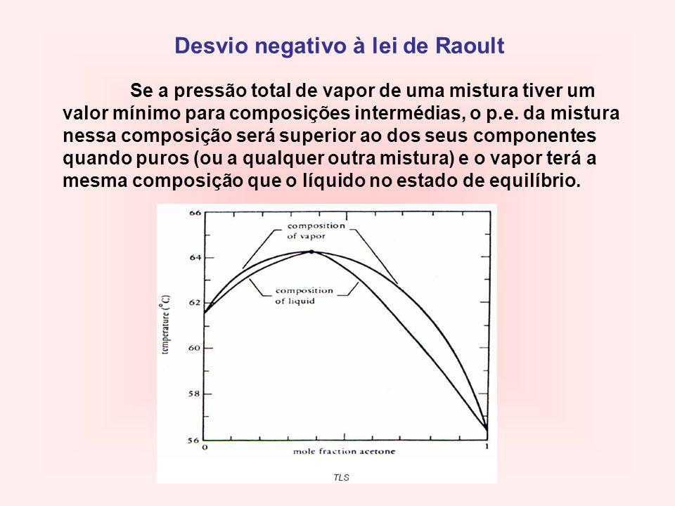 Desvio negativo à lei de Raoult